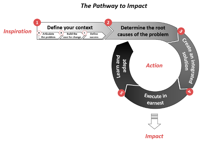 Messy Problems | The Pathway to Impact