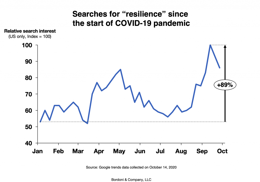 Bordoni & Company | Searches for resilience since Covid-19