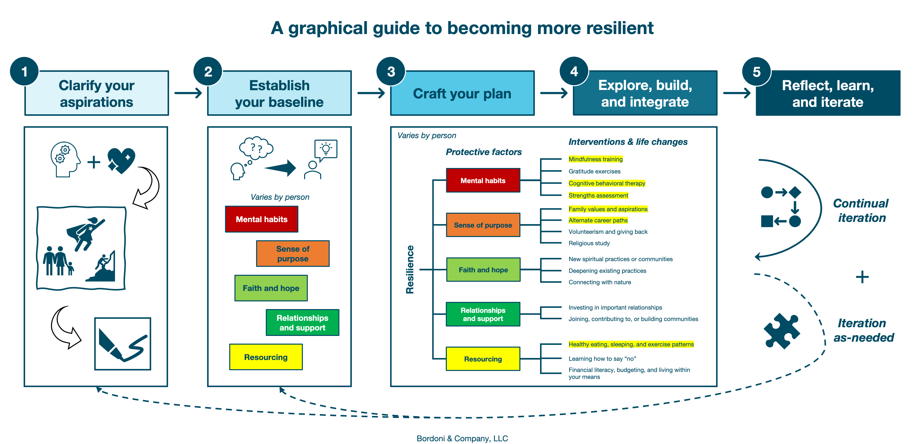 A graphical guide to becoming more resilient | Bordoni & Company