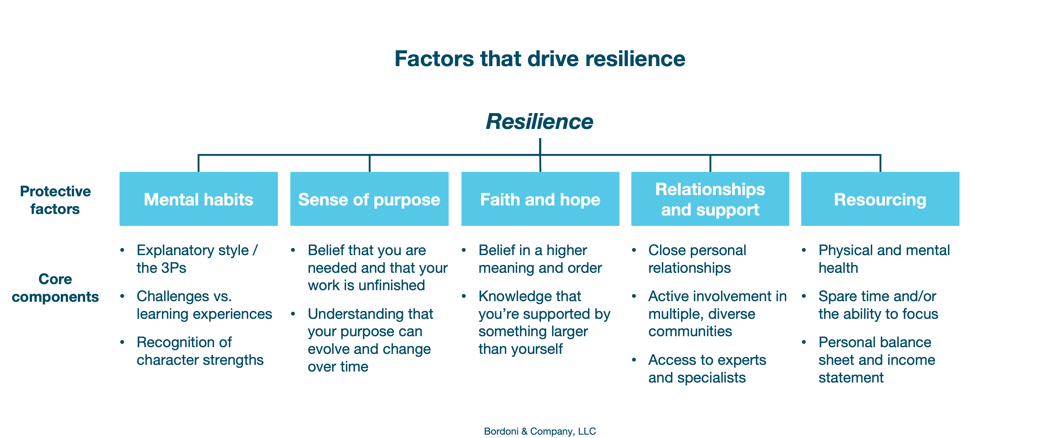 Factors that drive resilience | Bordoni & Company