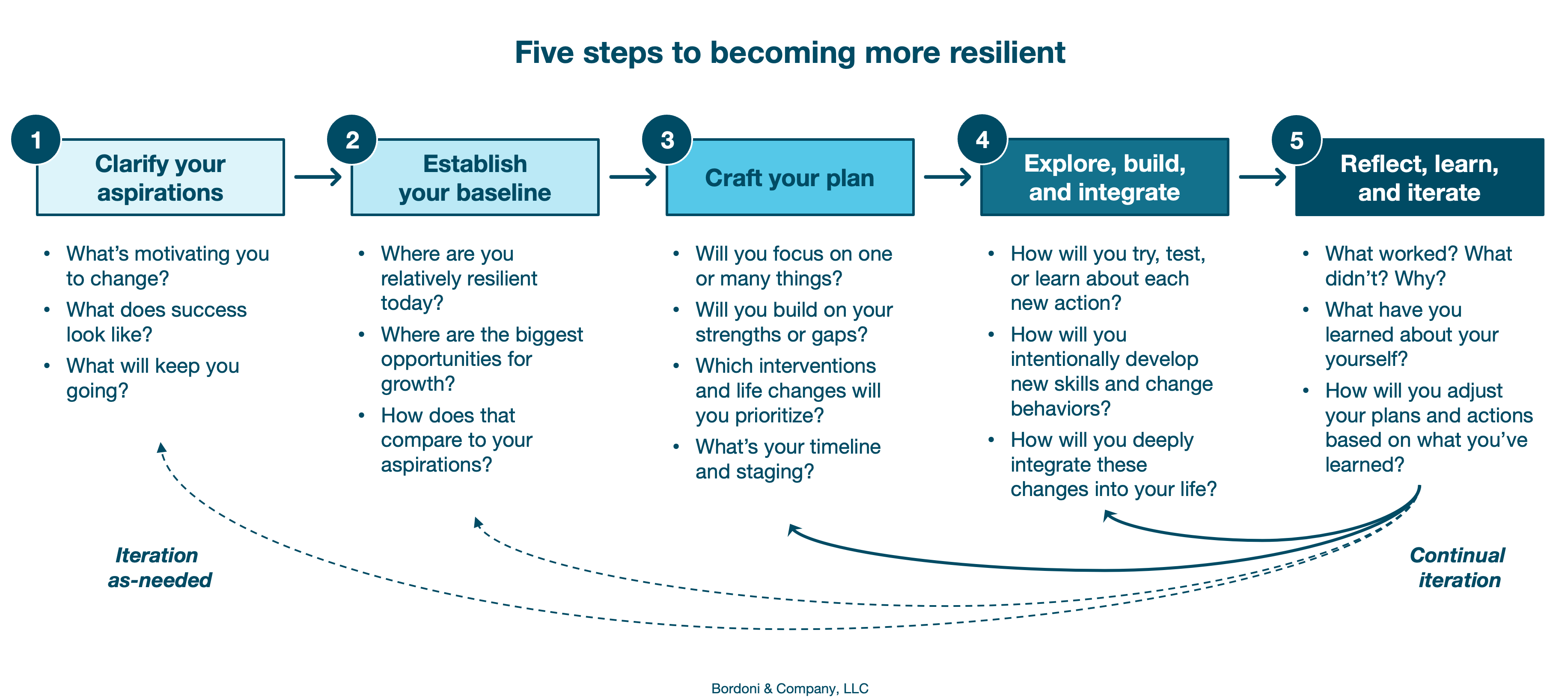 Five steps to becoming more resilient | Bordoni & Company
