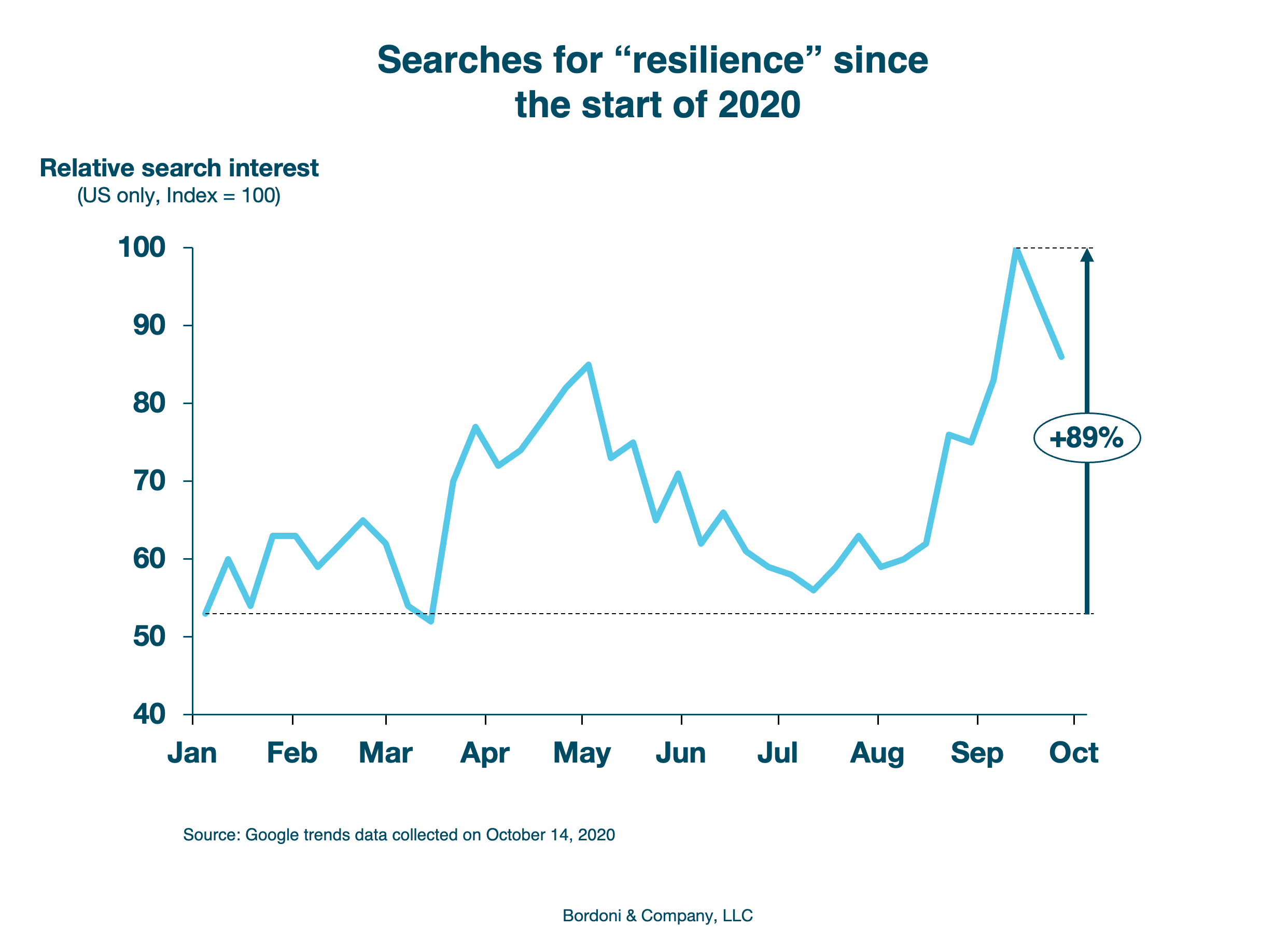 Google search interest in resilience since 2020 | Bordoni & Company
