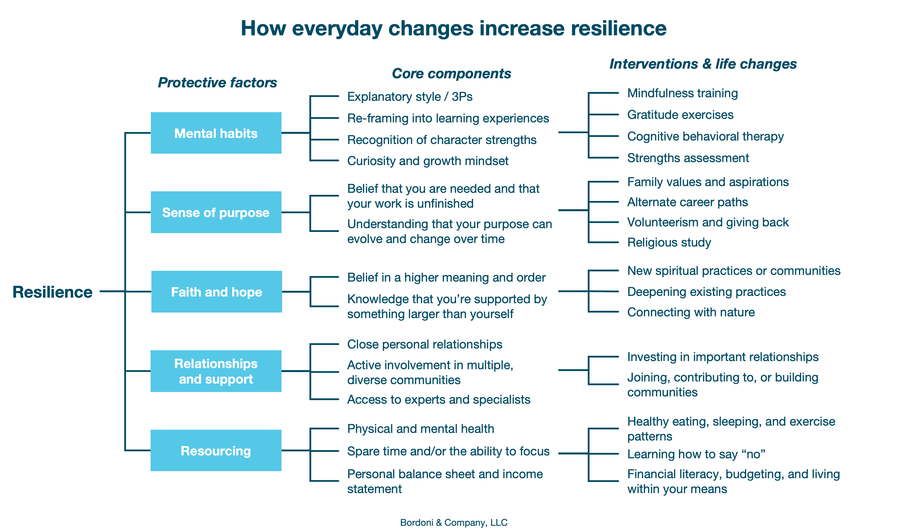 How everyday changes increase resilience | Bordoni & Company