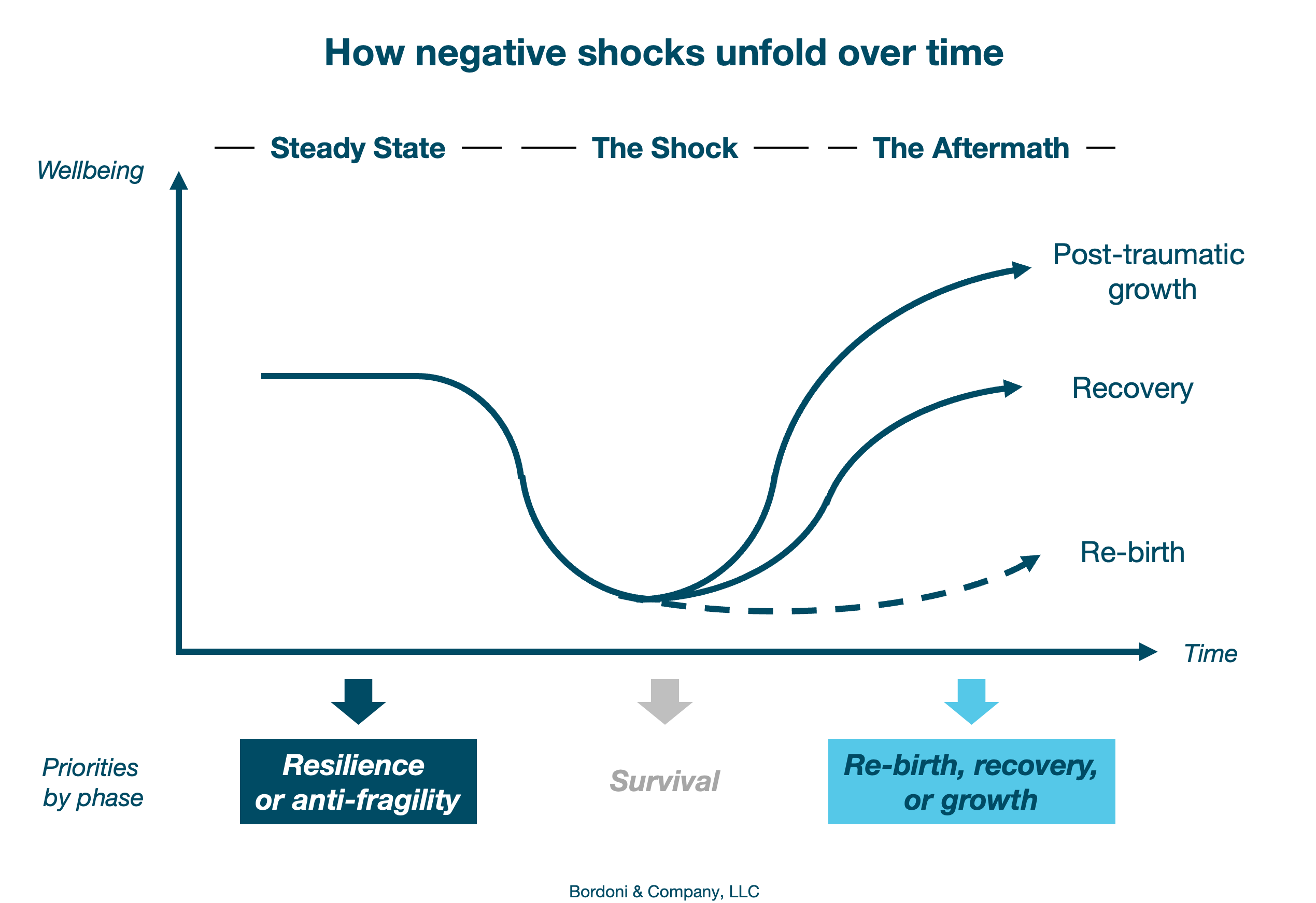 How negative shocks unfold over time | Bordoni & Company