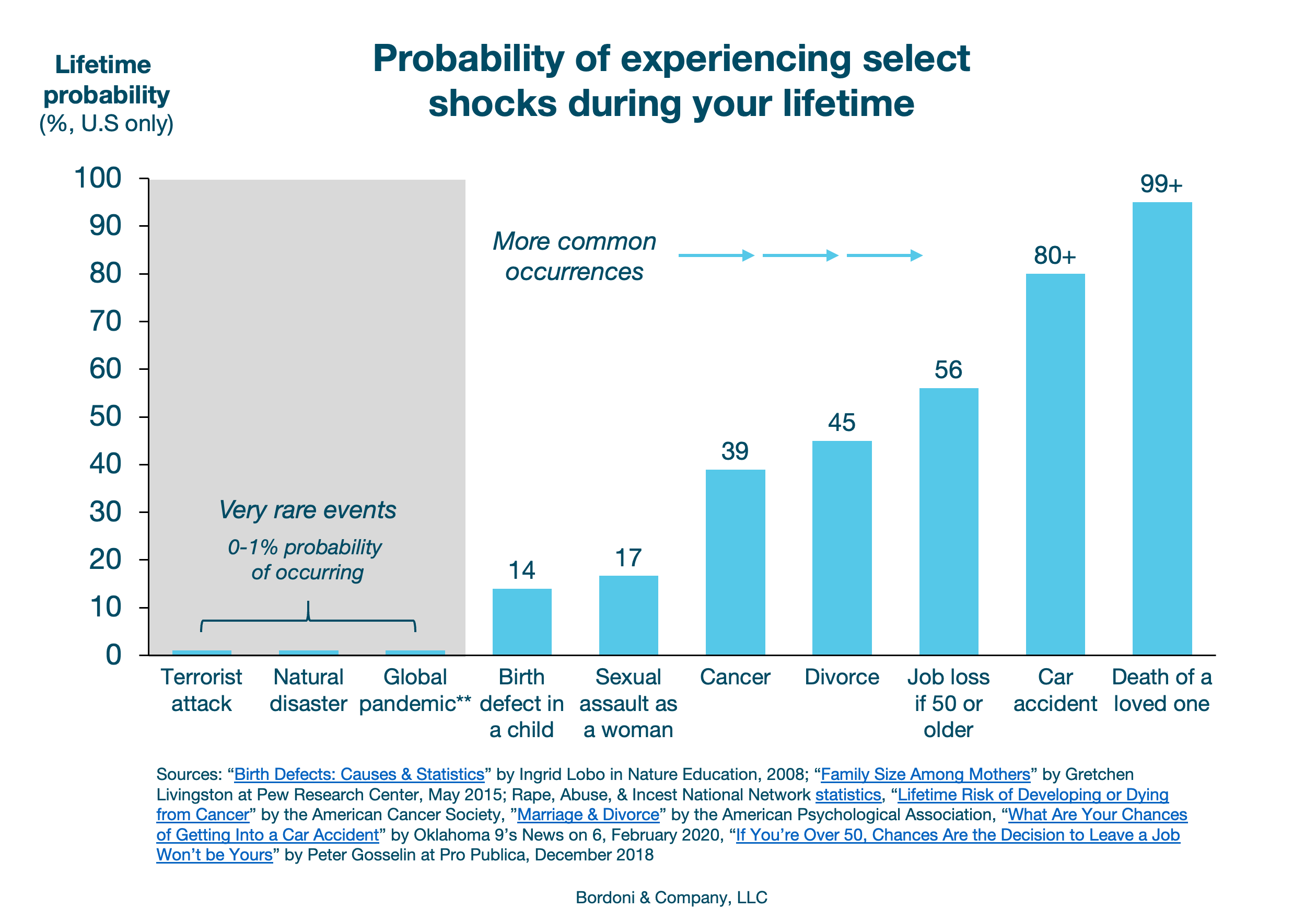 Probability of experiencing select shocks during your lifetime | Bordoni & Company
