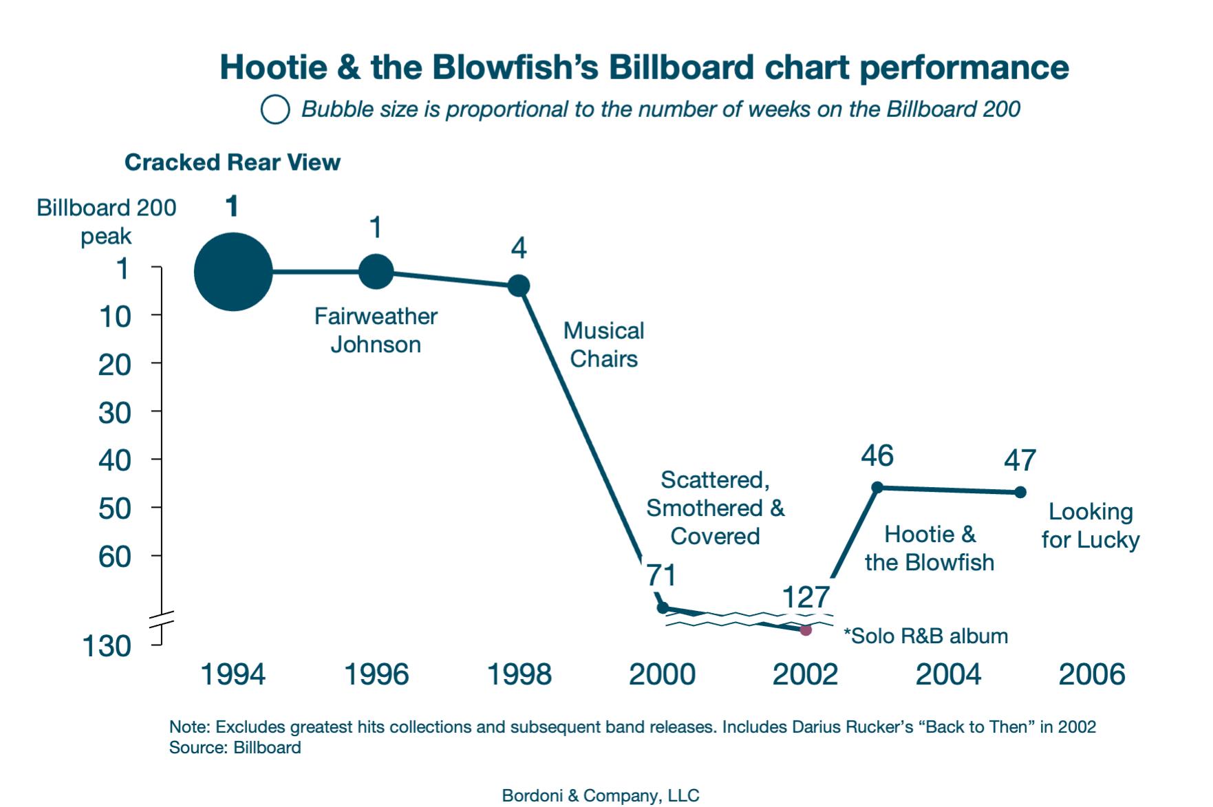 BordoniCo_Hootie's declining popularity